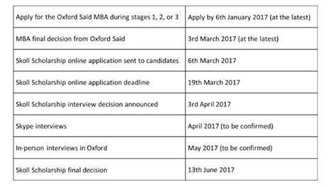Said Mba Application by Skoll Scholarship For Mba Program Of Oxford S