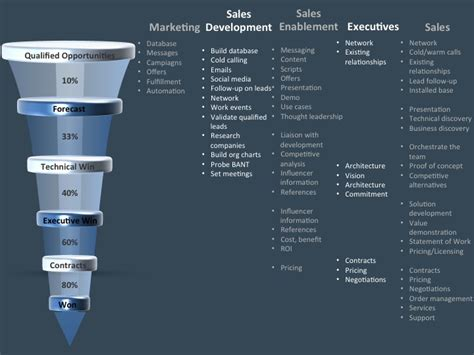 Leverage Marketing Sales Development Sales Enablement To Sell Sales Enablement Plan Template