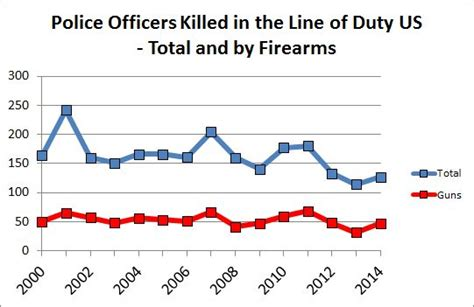 How Many Officers In The Us by Cops Killing And Being Killed Pacific Standard