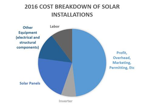 cost of cost of solar panels understand solar