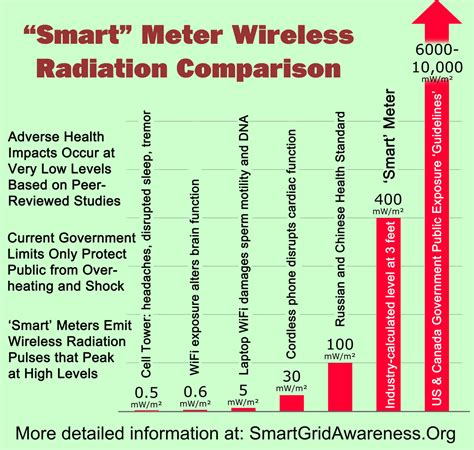 How To Detox From High Intensity Rf Exposure by Radiofrequency Rf Radiation Power Density Levels For