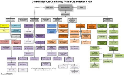 hierarchy chart organizational chart pictures to pin on pinsdaddy