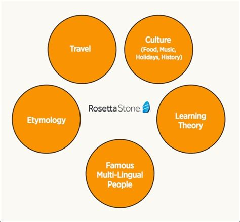 rosetta stone multiple languages download how to increase social media engagement with