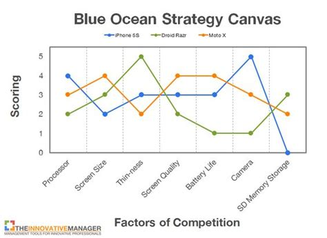 blue strategy template the world s catalog of ideas