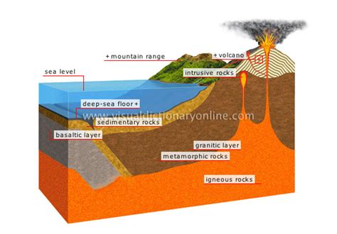 section of lithosphere that carries crust science class vocabulary 11
