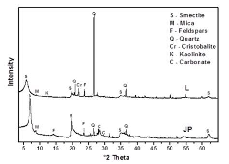 xrd pattern of bentonite x ray diffraction patterns of bentonite from deposits in