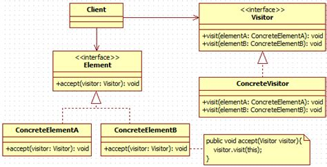 visitor design pattern gang four 앨리삵 design pattern visitor