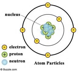 Where Is The Proton Located In A Atom It Is All Science What Are Atoms Made Of