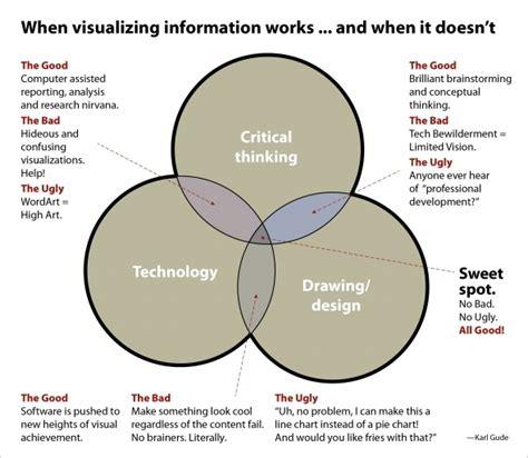 design thinking knowledge management 251 best knowledge management images on pinterest
