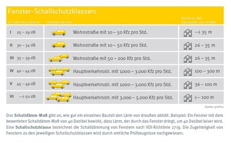 Fenster Schallschutzklasse 2 by Schallschutz Am Eigenen Haus Schallschutz Dewald