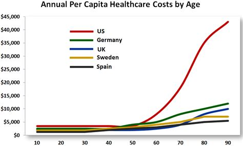 Nyu Tech Mba Cost by Healthcare Costs Nyu Economics