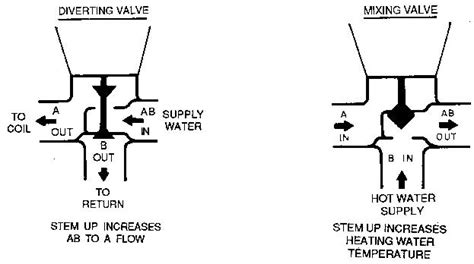 belimo 3 way valve piping diagram honeywell globe valves