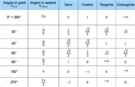 tavola trigonometrica tavola seno coseno 28 images trigonometria ripasso