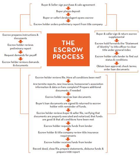 real estate sales process flowchart escrow flow chart nancy