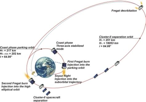 low earth orbit diagram pics about space