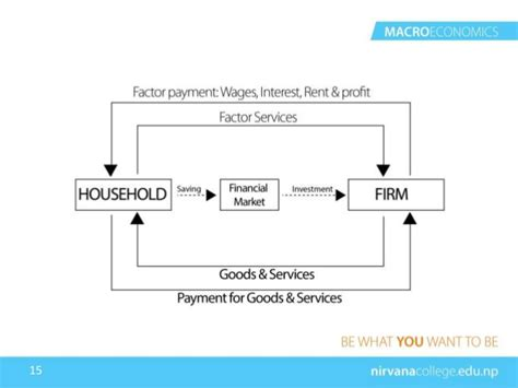 two sector circular flow diagram circular flow of income two sector model