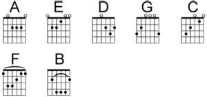 cara bermain gitar elektrik bagi pemula tips memahami chord dasar gitar