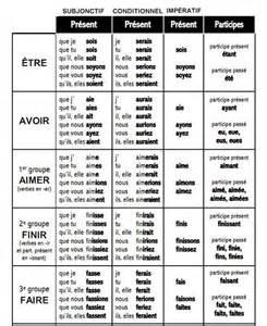 Essayer Verbe Irregulier by Subjonctif Conditionnel Et Imp 233 Ratifs Pr 233 Sent Participe Pr 233 Sent Des Verbes 234 Tre Avoir Et