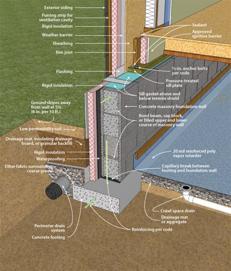 exterior foundation insulation newsonair org