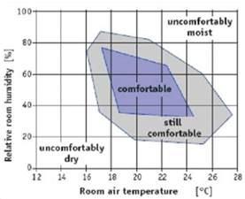humidity regular use of a dehumidifier eco health