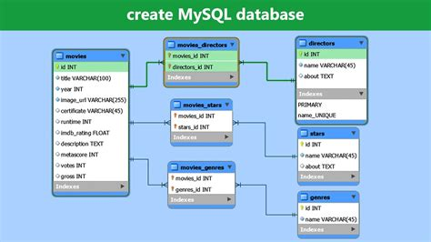 create database design create mysql database mysql workbench tutorial 1921 on