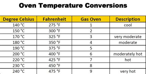 conversion table salted caramels glitter and tables baking temperature conversion oven temperature