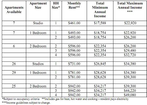 Section 8 Eligibility Nyc by Apply Now Apartments 500 A Month