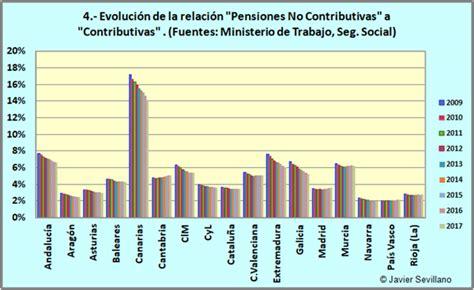 cuanto cobrara un pensionado en marzo 2016 cuanto van a cobrar los pensionados no contributivas en