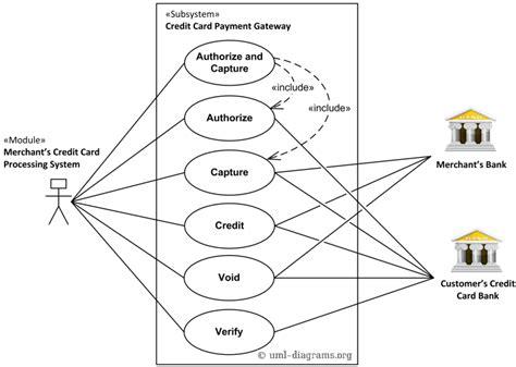 credit card processing use diagram uml use diagram exle for a credit cards processing