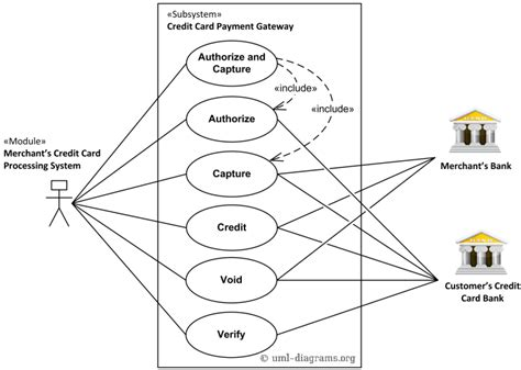 Uml Use Case Diagram Example For A Credit Cards Processing