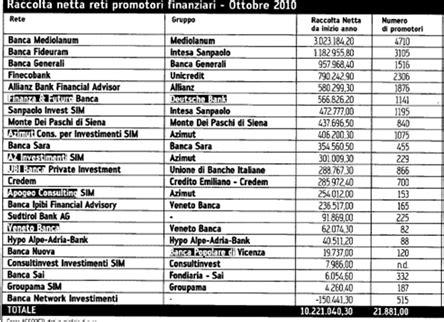 promotore finanziario banca assunzioni in banca nel 2011