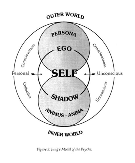 collective biography definition jung s model of the psyche brain mind personalities