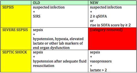 sofa criteria sofa sepsis education trauma yellow thesofa