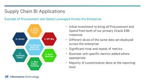 improve supply chain execution with oracle business