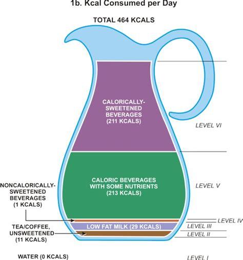 hydration calculator per day5040101010104030504021090900 01 sense of soot 03 01 2006 04 01 2006