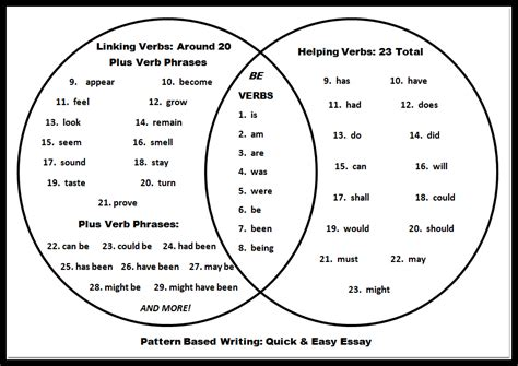 pattern based writing pdf teaching writing fast and effectively