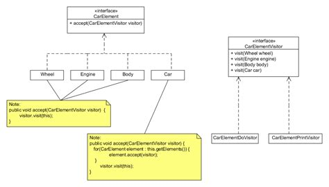 visitor pattern practical exle the visitor pattern re visited java sql and jooq