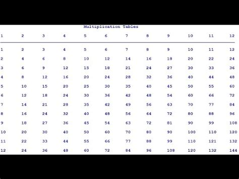 print multiplication table python number names worksheets 187 maths tables 1 to 30 free
