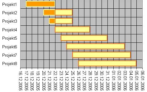 Excel Beschriftung Y Achse Verschieben by Excel Diagramm Speziell Gantt Diagramm