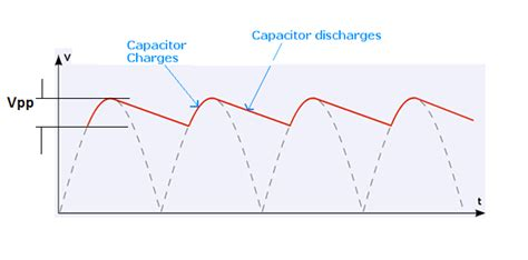 capacitor effect on sine wave power supply ac adaptor make led flickering electrical engineering stack exchange