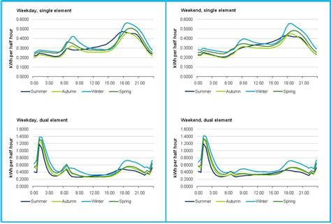 average daily electricity consumption smart meters executive summary