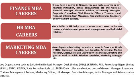 Mba In Finance Without Prior Degree by Mba