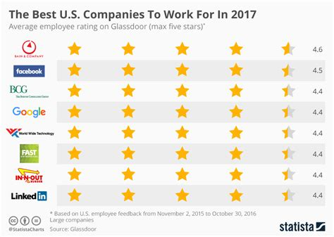 what is popular in 2017 chart the best u s companies to work for in 2017 statista