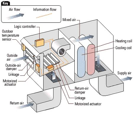 design and application guide for honeywell economizer controls economizer definition what is