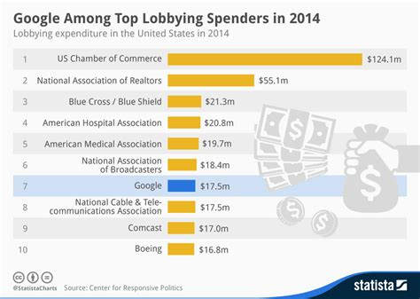 Chart: Google Among Top Lobbying Spenders in 2014   Statista