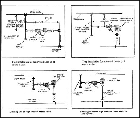 conclusion layout and piping of the steam power plant system your go to guide for steam traps industrial controls