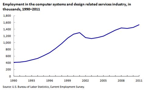 game design employment outlook careers in the growing field of information technology
