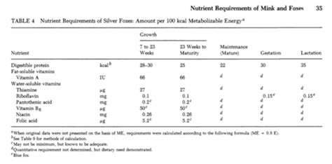 nutritional requirements table nutritional requirements table nutrition ftempo