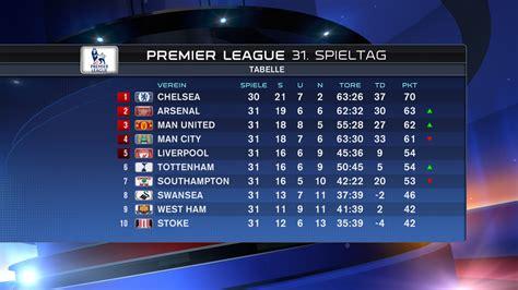 premier league tabelle torschützen chelsea so gut wie meister hier die tabelle der premier