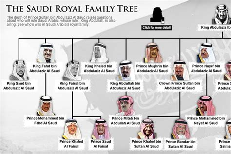 the dows or dowse family in america a genealogy of the descendants of dows including the genealogy of the masterman family two branches of lines of other families 1642 189 books saudi arabia royal family tree graphic wsj